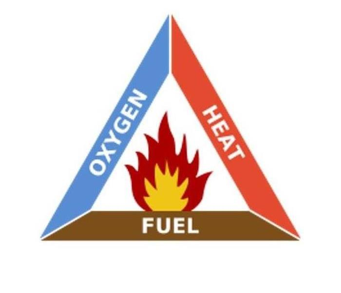 A Triangle is shown and the words fuel, oxygen and heat